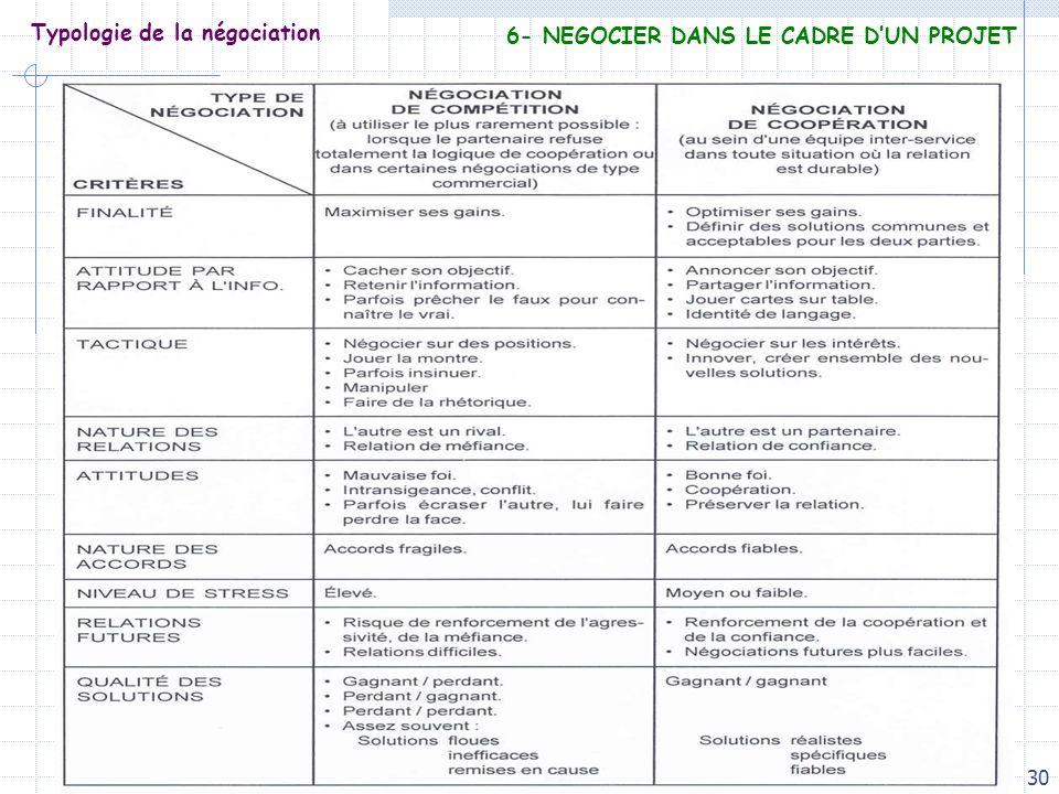30 Typologie de la négociation 6- NEGOCIER DANS LE CADRE DUN PROJET