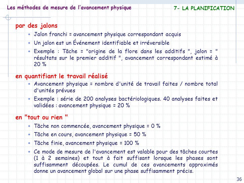 36 Les méthodes de mesure de lavancement physique par des jalons Jalon franchi = avancement physique correspondant acquis Un jalon est un Événement id