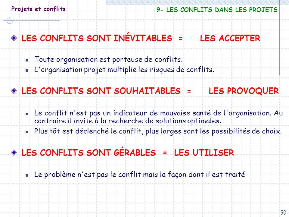 50 Projets et conflits LES CONFLITS SONT INÉVITABLES = LES ACCEPTER Toute organisation est porteuse de conflits. L'organisation projet multiplie les r