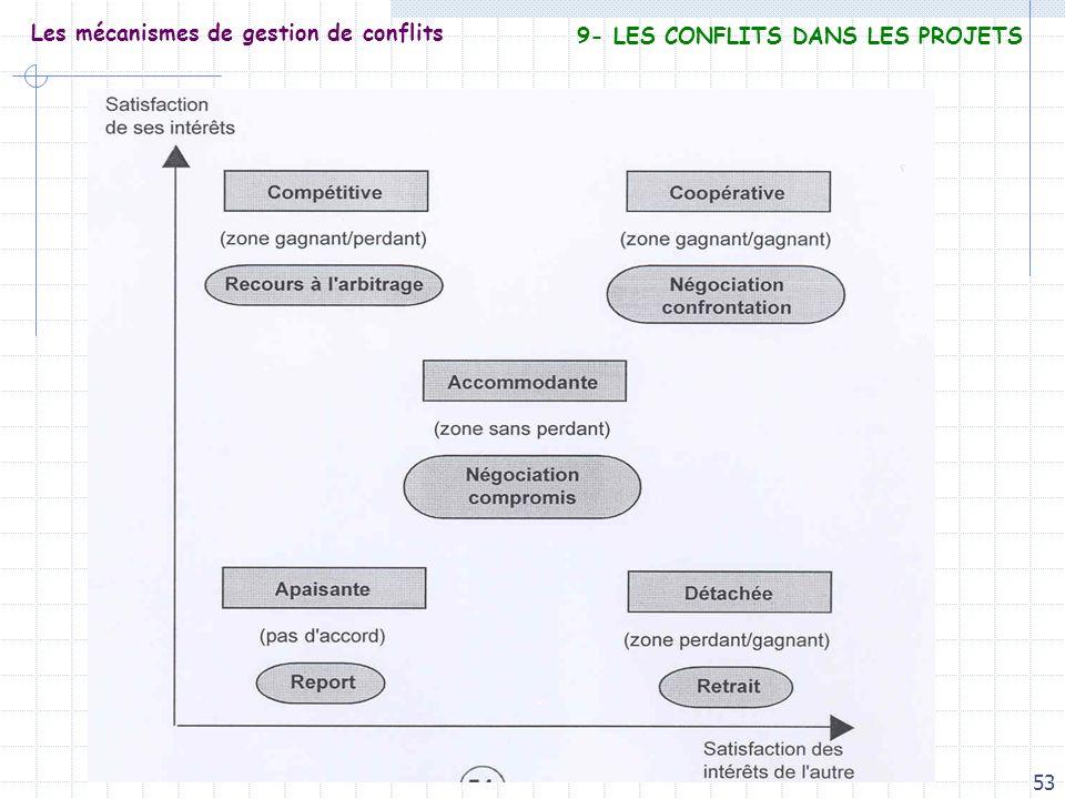 53 Les mécanismes de gestion de conflits 9- LES CONFLITS DANS LES PROJETS