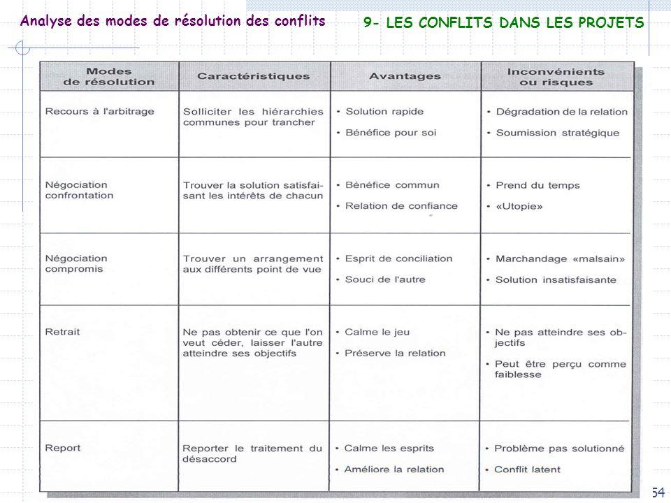 54 Analyse des modes de résolution des conflits 9- LES CONFLITS DANS LES PROJETS