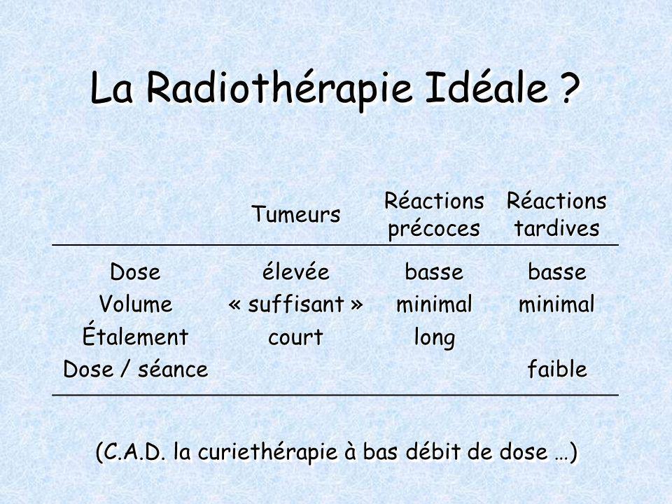 La Radiothérapie Idéale ? Tumeurs Réactions précoces Réactions tardives DoseVolumeÉtalement Dose / séance élevée« suffisant »courtbasseminimallongbass