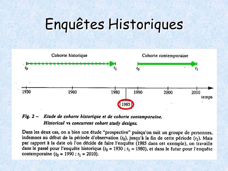 Enquêtes Historiques