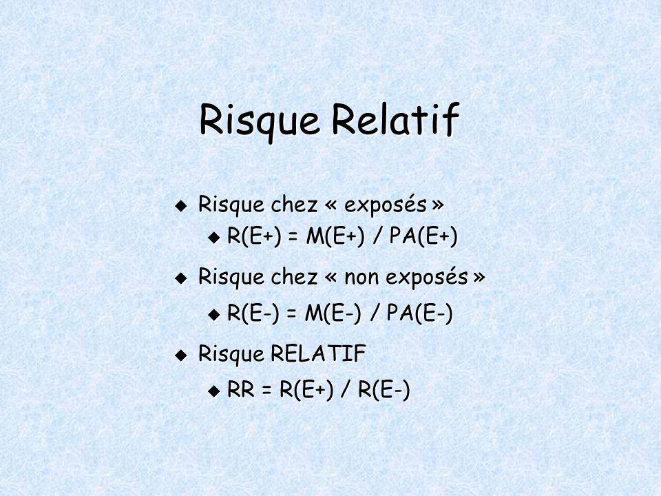 Risque Relatif Risque chez « exposés » Risque chez « exposés » u R(E+) = M(E+) / PA(E+) Risque chez « non exposés » Risque chez « non exposés » u R(E-) = M(E-) / PA(E-) Risque RELATIF Risque RELATIF u RR = R(E+) / R(E-)