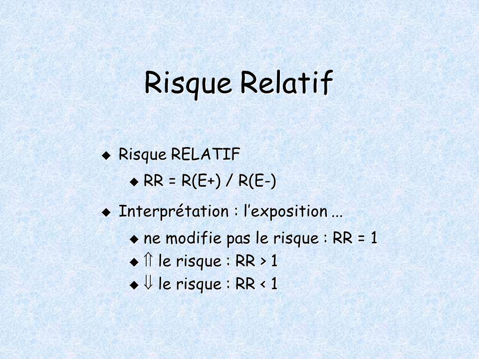 Risque Relatif Risque RELATIF Risque RELATIF u RR = R(E+) / R(E-) Interprétation : lexposition... Interprétation : lexposition... u ne modifie pas le