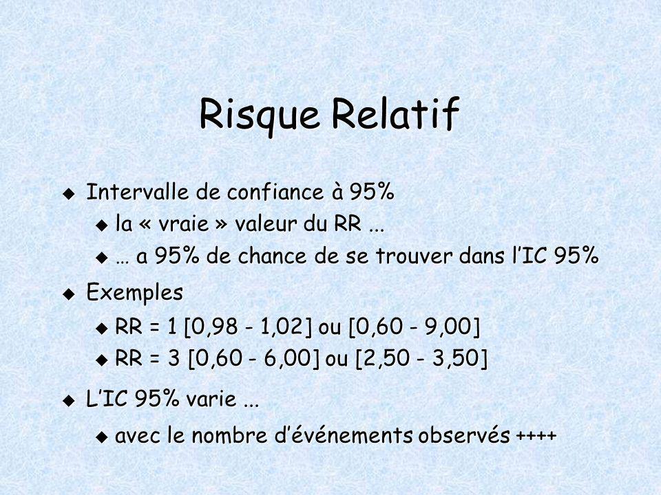 Risque Relatif Intervalle de confiance à 95% Intervalle de confiance à 95% u la « vraie » valeur du RR... u … a 95% de chance de se trouver dans lIC 9