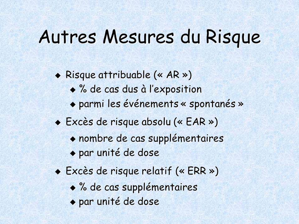 Autres Mesures du Risque Risque attribuable (« AR ») Risque attribuable (« AR ») u % de cas dus à lexposition u parmi les événements « spontanés » Excès de risque absolu (« EAR ») Excès de risque absolu (« EAR ») u nombre de cas supplémentaires u par unité de dose Excès de risque relatif (« ERR ») Excès de risque relatif (« ERR ») u % de cas supplémentaires u par unité de dose