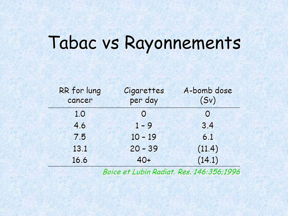 Tabac vs Rayonnements RR for lung cancer Cigarettes per day A-bomb dose (Sv) – 9 10 – – (11.4)(14.1) Boice et Lubin Radiat.