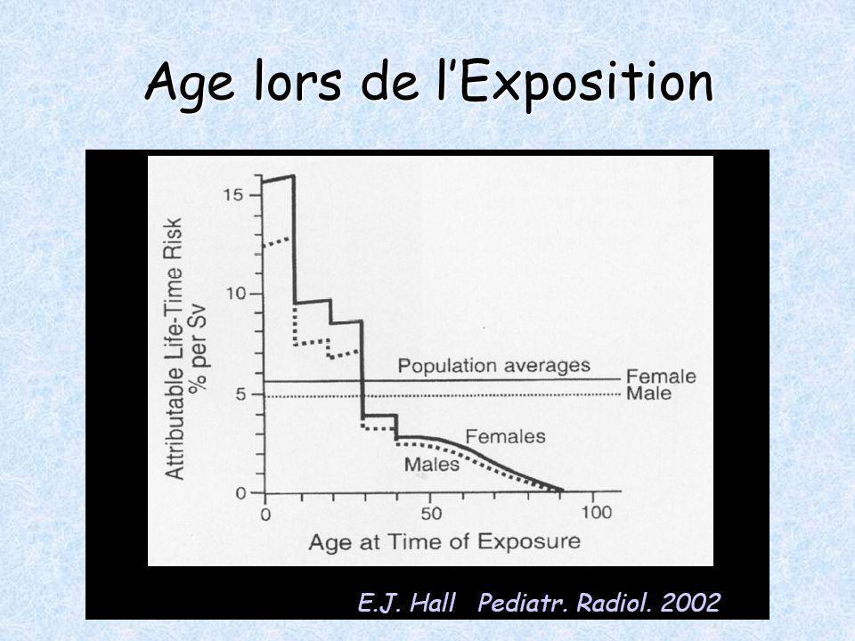 Age lors de lExposition