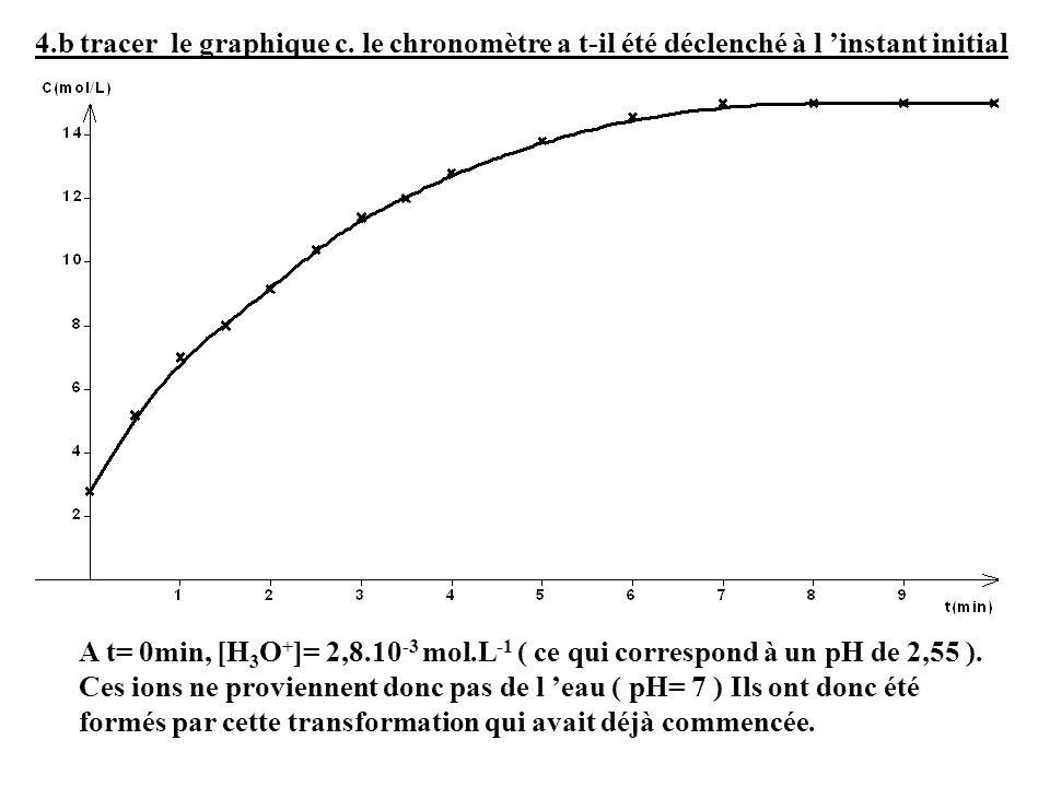 4.b tracer le graphique c. le chronomètre a t-il été déclenché à l instant initial A t= 0min, [H 3 O + ]= 2,8.10 -3 mol.L -1 ( ce qui correspond à un