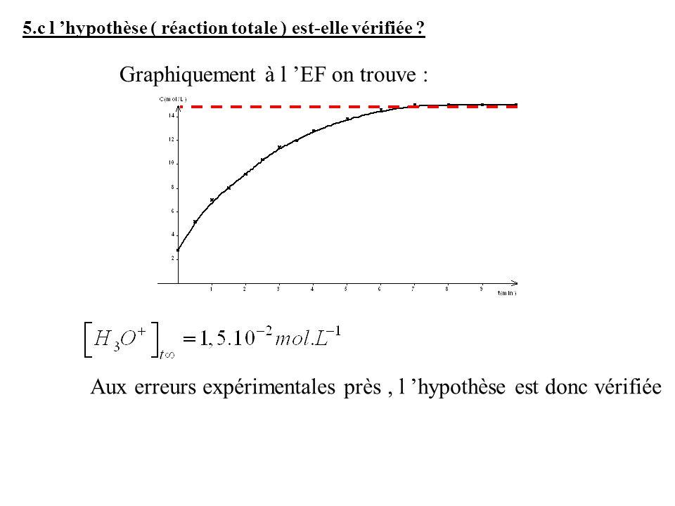 5.c l hypothèse ( réaction totale ) est-elle vérifiée ? Graphiquement à l EF on trouve : Aux erreurs expérimentales près, l hypothèse est donc vérifié