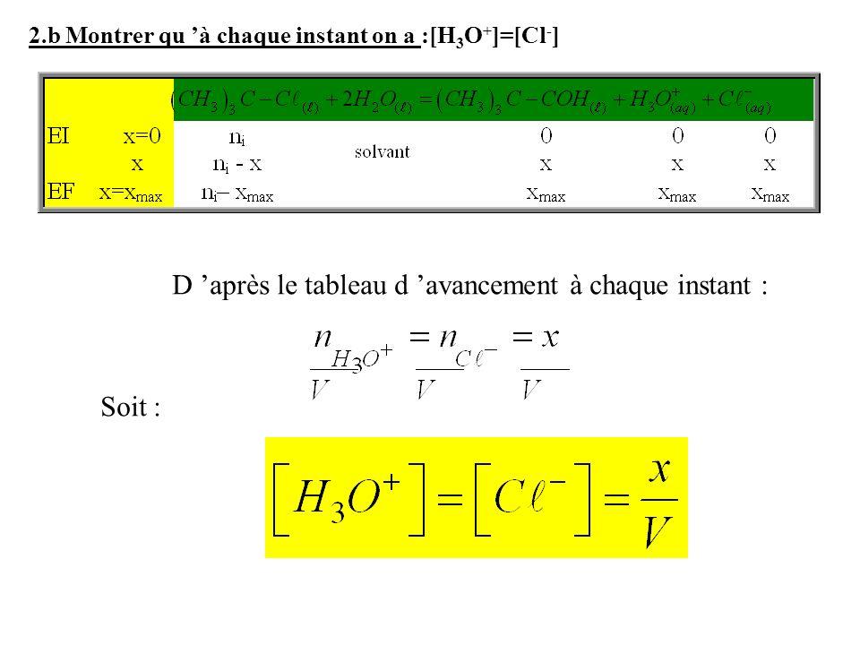 2.b Montrer qu à chaque instant on a :[H 3 O + ]=[Cl - ] D après le tableau d avancement à chaque instant : Soit :
