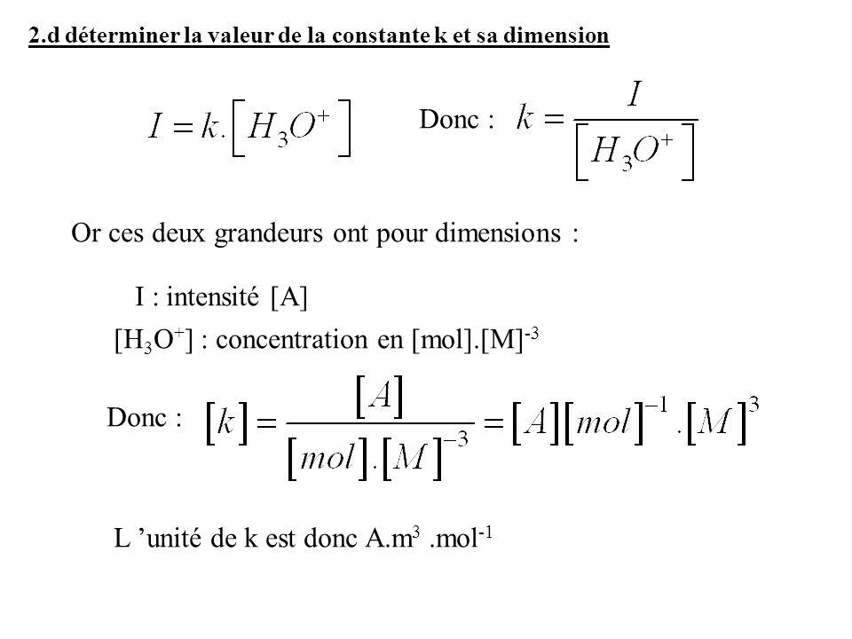 Donc : Or ces deux grandeurs ont pour dimensions : I : intensité [A] [H 3 O + ] : concentration en [mol].[M] -3 Donc : L unité de k est donc A.m 3.mol