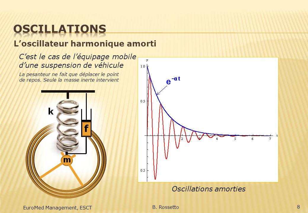 EuroMed Management, ESCT B. Rossetto 8 Loscillateur harmonique amorti Oscillations amorties Cest le cas de léquipage mobile dune suspension de véhicul