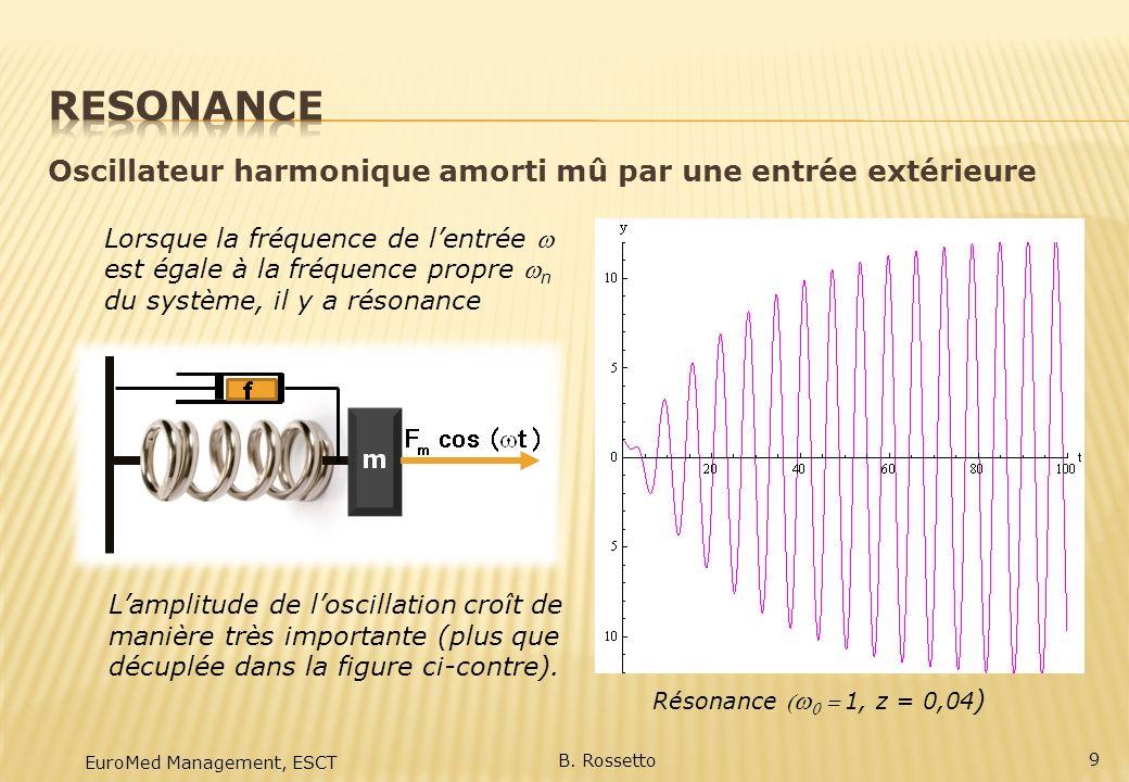 EuroMed Management, ESCT B. Rossetto 9 Oscillateur harmonique amorti mû par une entrée extérieure Résonance1, z = 0,04 ) Lorsque la fréquence de lentr