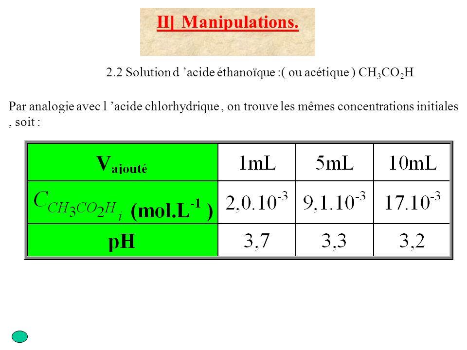 III ]Exploitation des résultats 3.1 Analyse des expériences 1) 2) et 3) d) Calculer le taux d avancement final Solution 1 : x f = 10 -5 mol Solution 2 : x f = 2,8.10 -5 mol Solution 3 : x f = 3,8.10 -5 mol Solution 1 : x max = 10 -4 mol Solution 2 : x max = 5.10 -4 mol Solution 3 : x max = 10 -3 mol Solution 1 : = 0,1 = 10% Solution 2 : = 0,056 = 5,6% Solution 3 : = 0,038 = 3,8 % Cette transformation n est pas totale Cas de l acide éthanoïque