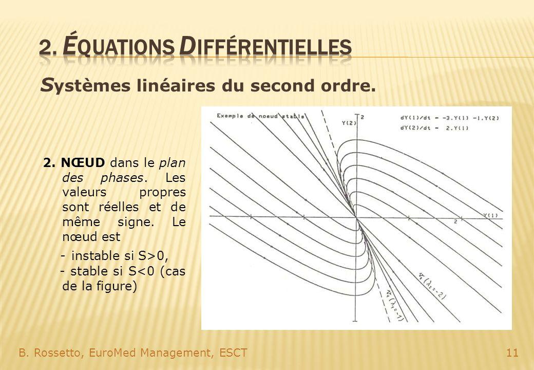 S ystèmes linéaires du second ordre. B. Rossetto, EuroMed Management, ESCT11 2. NŒUD dans le plan des phases. Les valeurs propres sont réelles et de m