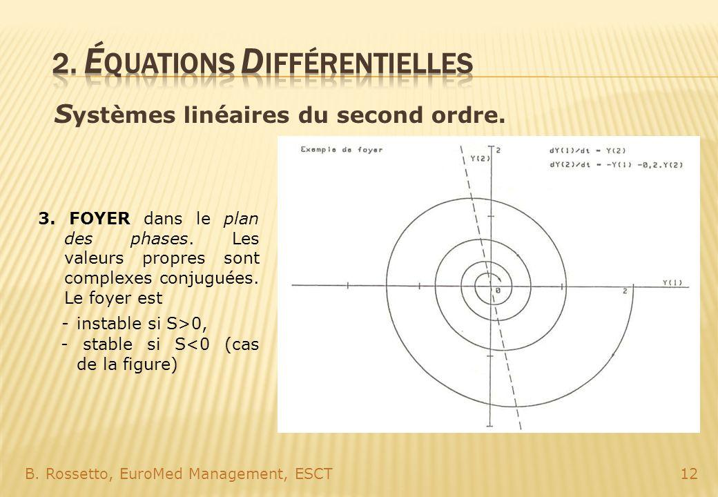 S ystèmes linéaires du second ordre. B. Rossetto, EuroMed Management, ESCT12 3. FOYER dans le plan des phases. Les valeurs propres sont complexes conj