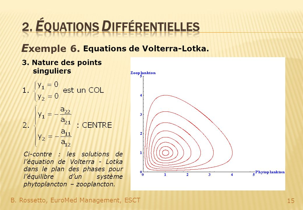 E xemple 6. B. Rossetto, EuroMed Management, ESCT 15 Equations de Volterra-Lotka. 3. Nature des points singuliers Ci-contre : les solutions de léquati