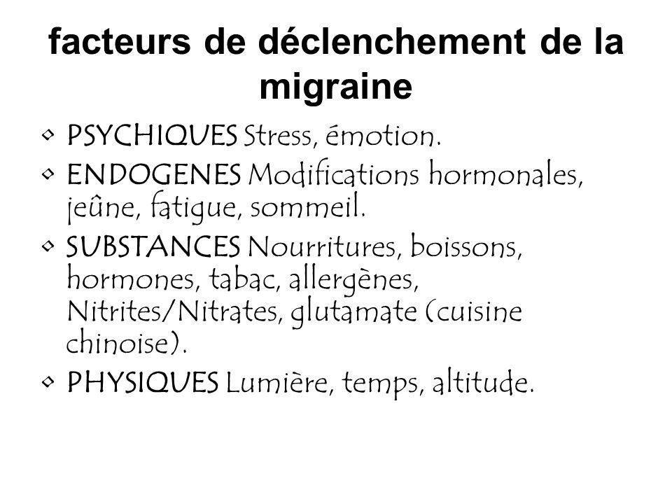 facteurs de déclenchement de la migraine PSYCHIQUES Stress, émotion. ENDOGENES Modifications hormonales, jeûne, fatigue, sommeil. SUBSTANCES Nourritur