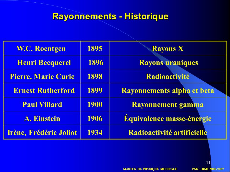 11 W.C. Roentgen 1895Rayons X Henri Becquerel 1896 Rayons uraniques Pierre, Marie Curie1898Radioactivité Ernest Rutherford1899Rayonnements alpha et be