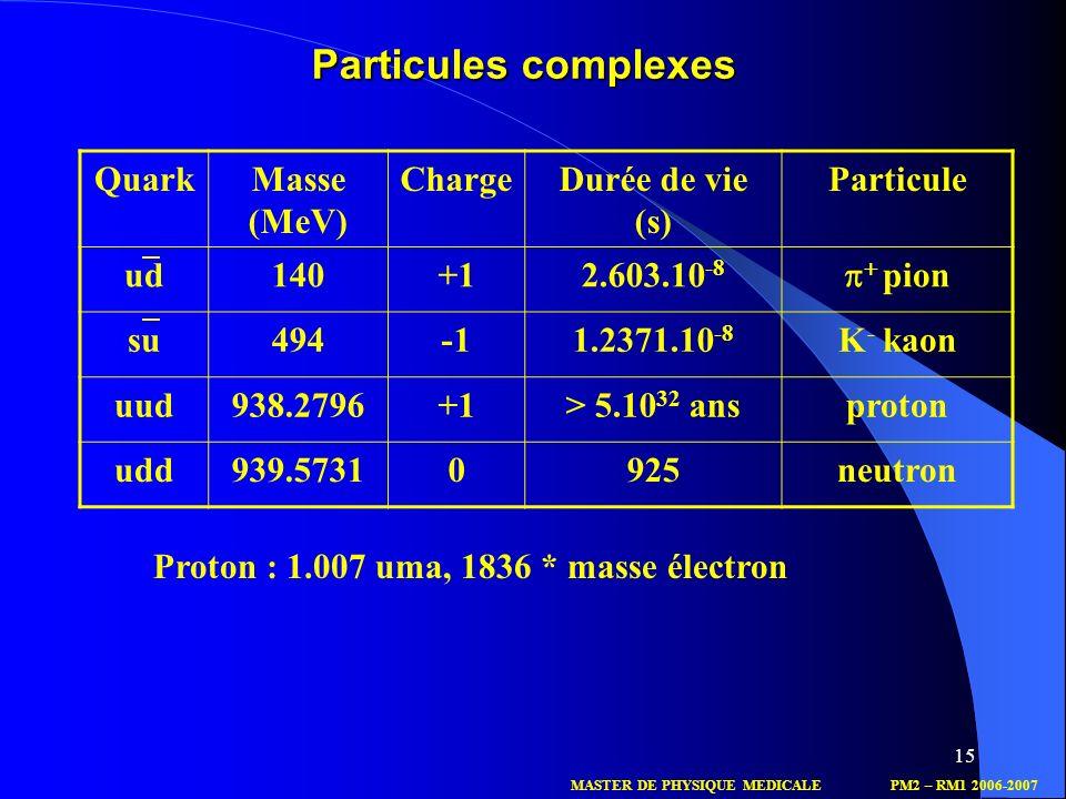 15 QuarkMasse (MeV) ChargeDurée de vie (s) Particule ud140+12.603.10 -8 pion su4941.2371.10 -8 K - kaon uud938.2796+1> 5.10 32 ansproton udd939.573109