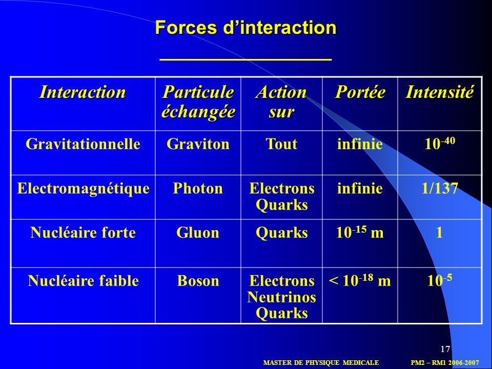 17 Forces dinteraction Forces dinteraction ________________ InteractionParticuleéchangéeActionsurPortéeIntensité GravitationnelleGravitonToutinfinie10