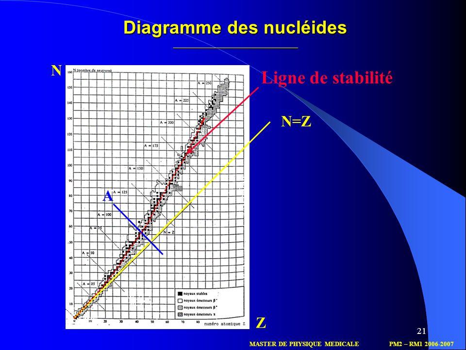 21 N=Z N Z A MASTER DE PHYSIQUE MEDICALEPM2 – RM1 2006-2007 Ligne de stabilité Diagramme des nucléides ______________________________________