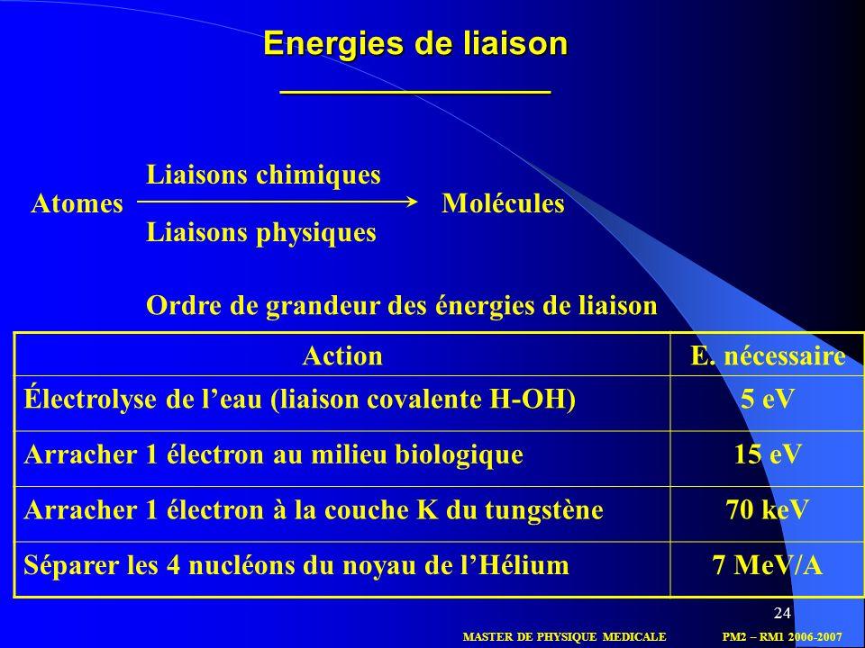 24 Atomes Molécules Liaisons chimiques Liaisons physiques Ordre de grandeur des énergies de liaison ActionE. nécessaire Électrolyse de leau (liaison c