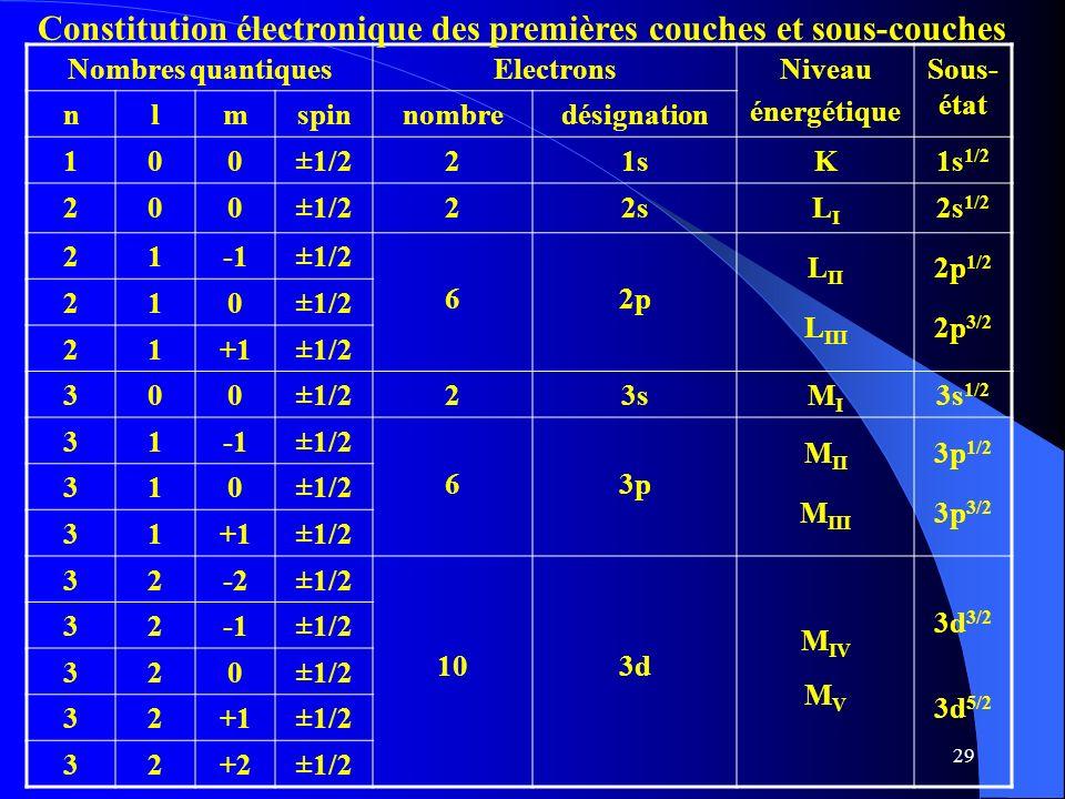 29 Nombres quantiquesElectronsNiveau énergétique Sous- état nlmspinnombredésignation 100±1/221sK1s 1/2 200±1/222sLILI 2s 1/2 21±1/2 62p L II L III 2p