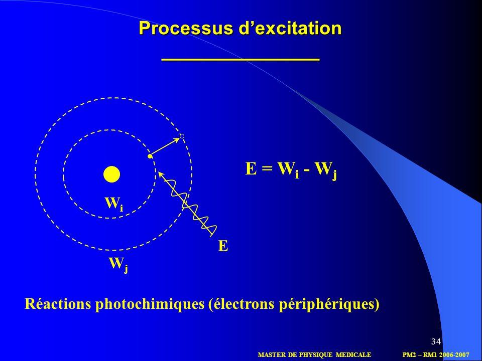 34 Processus dexcitation _______________ E WiWi WjWj E = W i - W j Réactions photochimiques (électrons périphériques) MASTER DE PHYSIQUE MEDICALEPM2 –