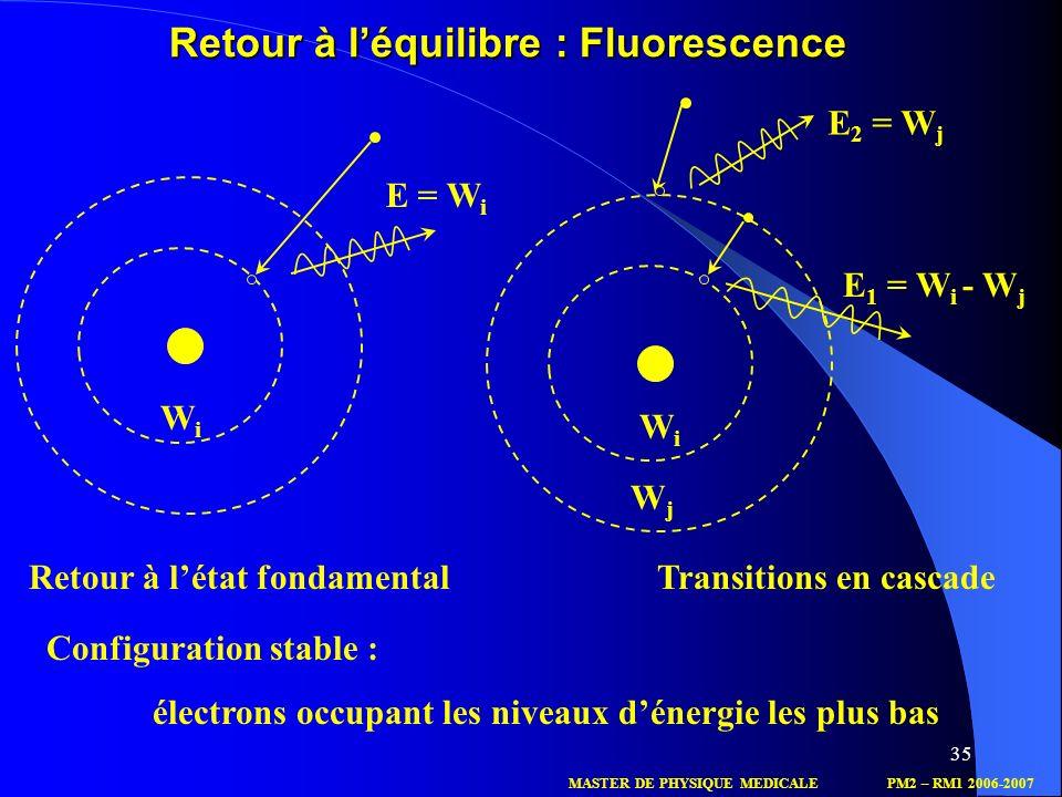 35 Retour à léquilibre : Fluorescence E = W i WiWi WiWi WjWj E 2 = W j E 1 = W i - W j Retour à létat fondamentalTransitions en cascade Configuration