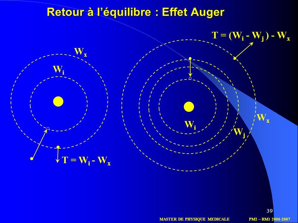39 WiWi WxWx T = W i - W x WiWi WjWj T = (W i - W j ) - W x WxWx MASTER DE PHYSIQUE MEDICALEPM2 – RM1 2006-2007 Retour à léquilibre : Effet Auger