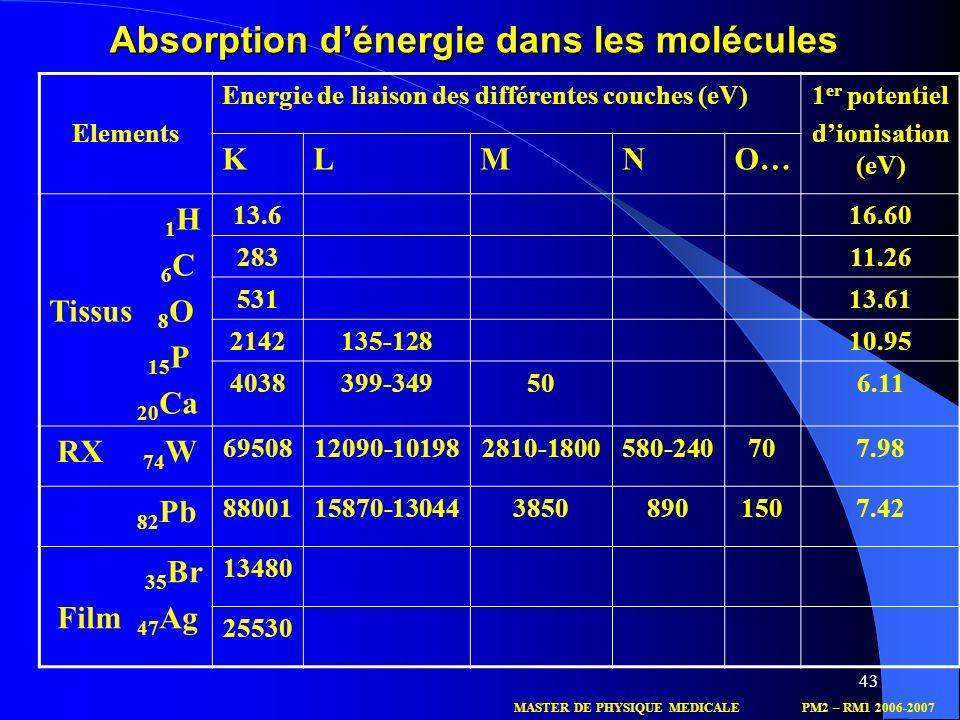 43 Elements Energie de liaison des différentes couches (eV)1 er potentiel dionisation (eV) KLMNO… 1 H 6 C Tissus 8 O 15 P 20 Ca 13.616.60 28311.26 531
