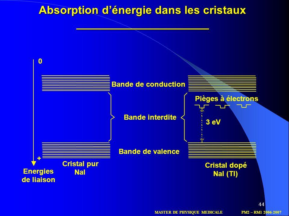 44 Absorption dénergie dans les cristaux _____________________ Bande de conduction Bande de valence Bande interdite Pièges à électrons 3 eV Cristal do