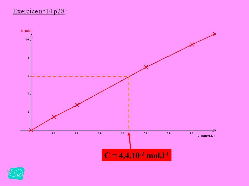 Exercice n°13 p28 : Solution de soude ( Na + (aq) +HO - (aq) ) C= 1,0.10 -2 mol.L -1 V équi =12 mL Solution d acide chlorhydrique ( H 3 O + (aq) + Cl