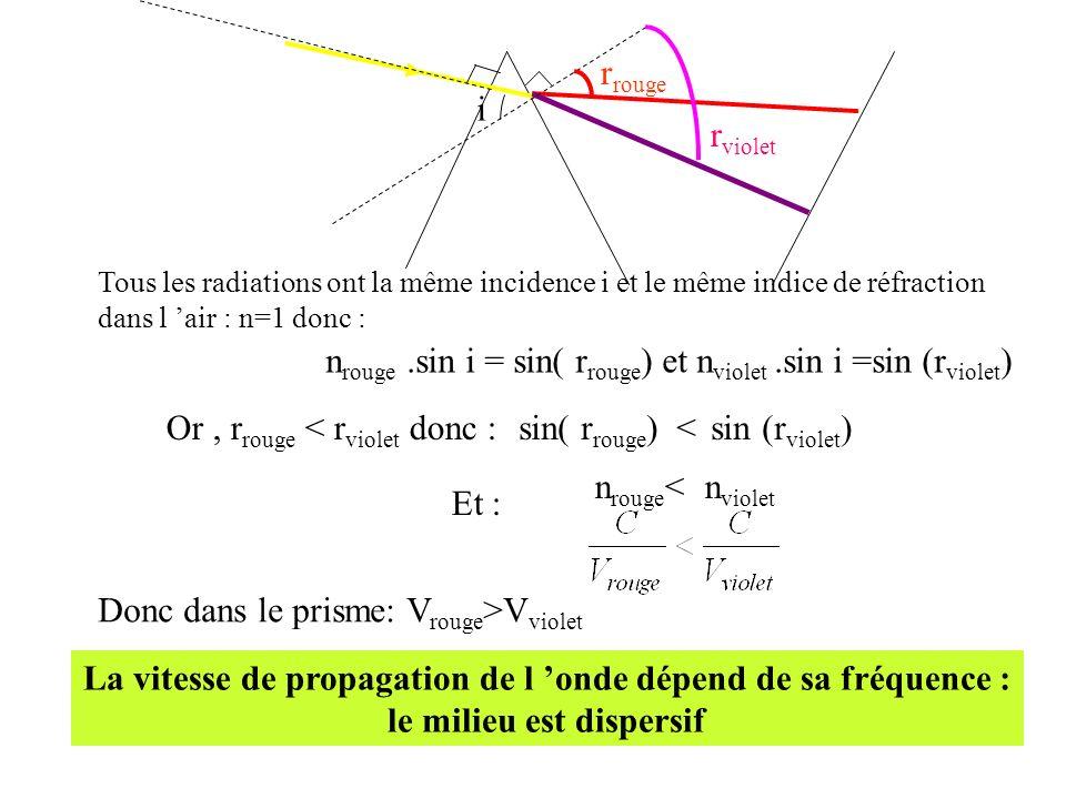 r rouge r violet i Tous les radiations ont la même incidence i et le même indice de réfraction dans l air : n=1 donc : n rouge.sin i = sin( r rouge )