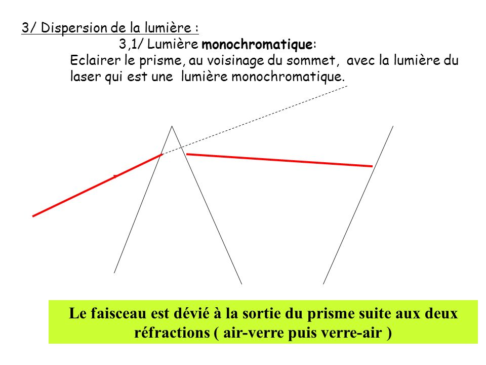 3/ Dispersion de la lumière : 3,1/ Lumière monochromatique: Eclairer le prisme, au voisinage du sommet, avec la lumière du laser qui est une lumière m
