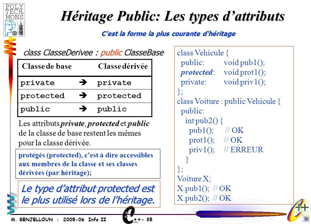 ++ - 35 M. BENJELLOUN : 2005-06 Info II Héritage Public: Les types dattributs C'est la forme la plus courante d'héritage Classe de baseClasse dérivée