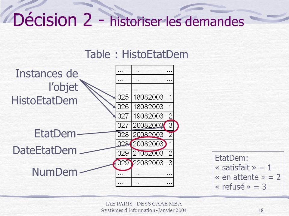 IAE PARIS - DESS CAAE MBA Systèmes d'information -Janvier 200418 Table : HistoEtatDem Instances de lobjet HistoEtatDem NumDem DateEtatDem EtatDem Etat