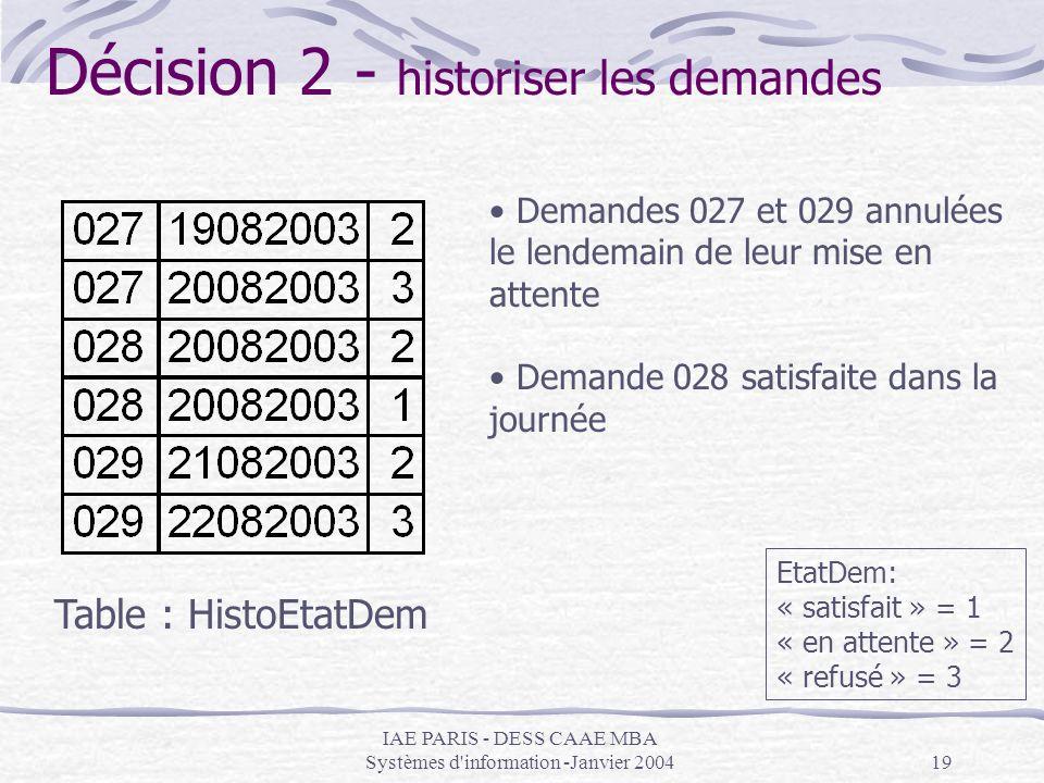 IAE PARIS - DESS CAAE MBA Systèmes d'information -Janvier 200419 EtatDem: « satisfait » = 1 « en attente » = 2 « refusé » = 3 Décision 2 - historiser