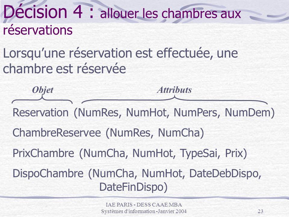 IAE PARIS - DESS CAAE MBA Systèmes d'information -Janvier 200423 Décision 4 : allouer les chambres aux réservations Lorsquune réservation est effectué