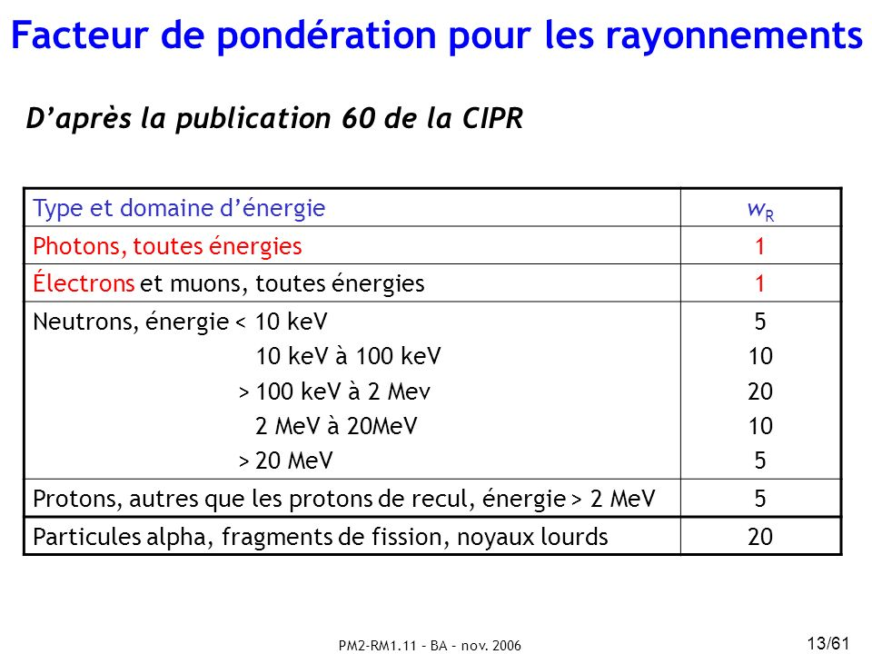 PM2-RM1.11 – BA – nov. 2006 13/61 Type et domaine dénergiewRwR Photons, toutes énergies1 Électrons et muons, toutes énergies1 Neutrons, énergie < 10 k
