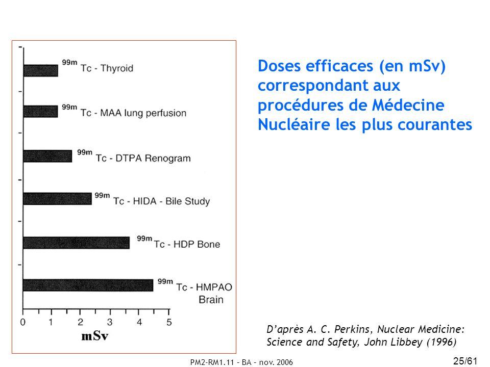 PM2-RM1.11 – BA – nov. 2006 25/61 Doses efficaces (en mSv) correspondant aux procédures de Médecine Nucléaire les plus courantes Daprès A. C. Perkins,