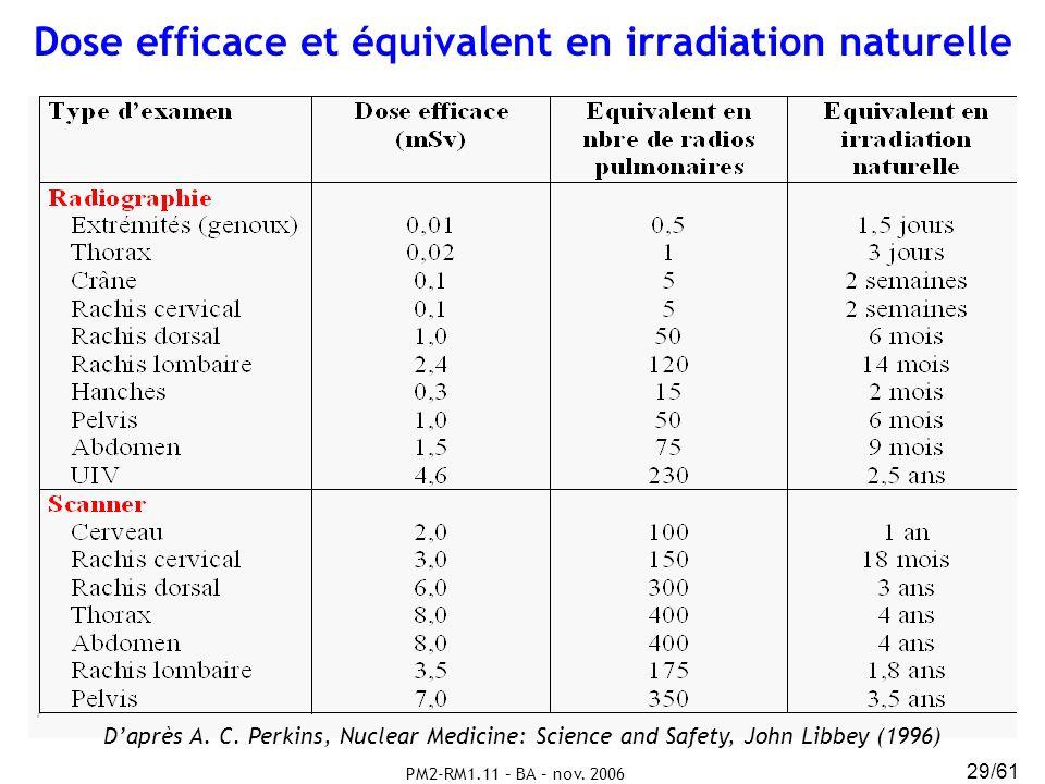PM2-RM1.11 – BA – nov. 2006 29/61 Dose efficace et équivalent en irradiation naturelle Daprès A. C. Perkins, Nuclear Medicine: Science and Safety, Joh