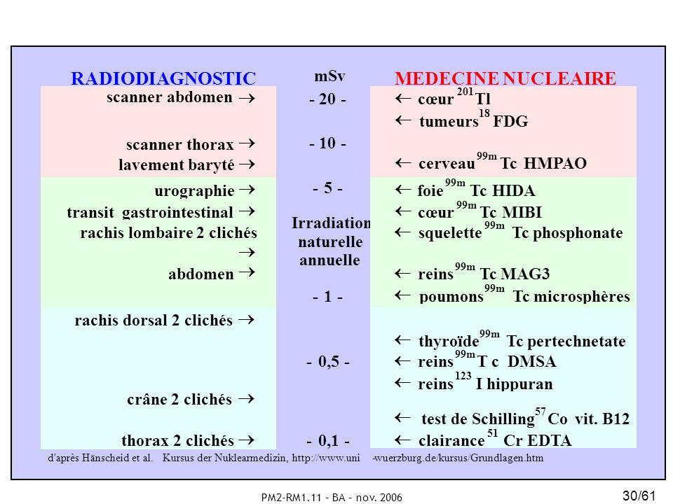 PM2-RM1.11 – BA – nov. 2006 30/61