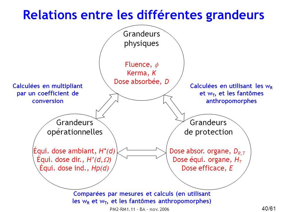 PM2-RM1.11 – BA – nov. 2006 40/61 Relations entre les différentes grandeurs Grandeurs physiques Grandeurs opérationnelles Grandeurs de protection Flue