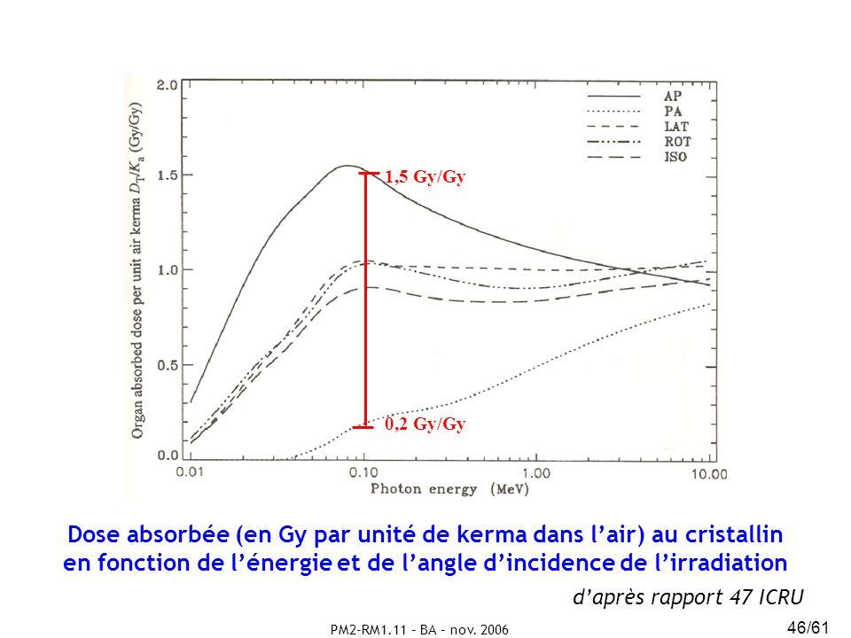 PM2-RM1.11 – BA – nov. 2006 46/61 Dose absorbée (en Gy par unité de kerma dans lair) au cristallin en fonction de lénergie et de langle dincidence de