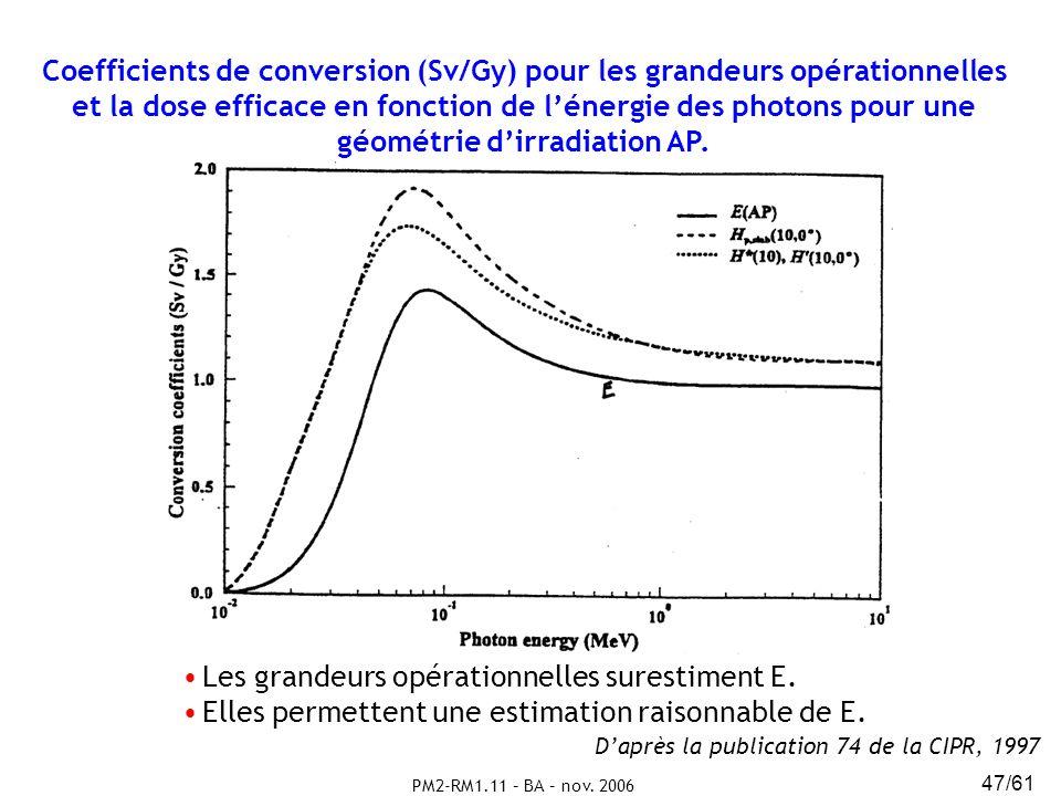 PM2-RM1.11 – BA – nov. 2006 47/61 Coefficients de conversion (Sv/Gy) pour les grandeurs opérationnelles et la dose efficace en fonction de lénergie de