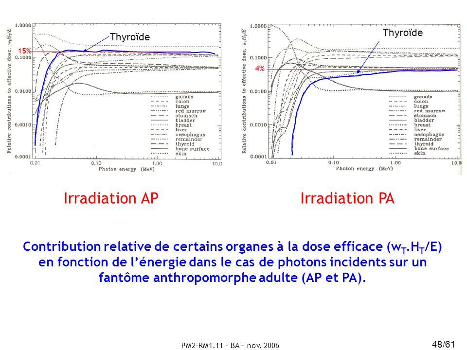 PM2-RM1.11 – BA – nov. 2006 48/61 Contribution relative de certains organes à la dose efficace (w T.H T /E) en fonction de lénergie dans le cas de pho
